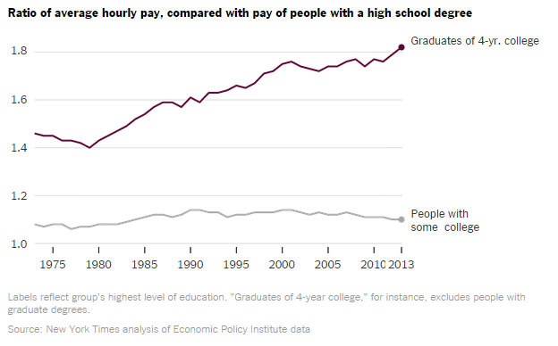 A college graduate's pay is higher than ever!